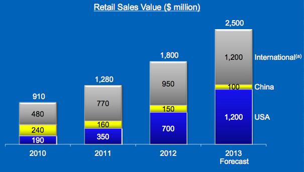 E-Cigarette Sales on the rise
