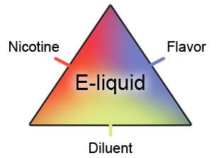 What Is E-Liquid?